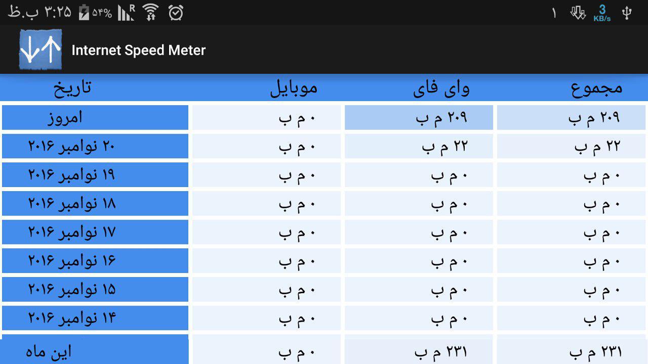 دانلود Internet Speed Meter 2.9.7 نمایش سرعت و میزان مصرف اینترنت